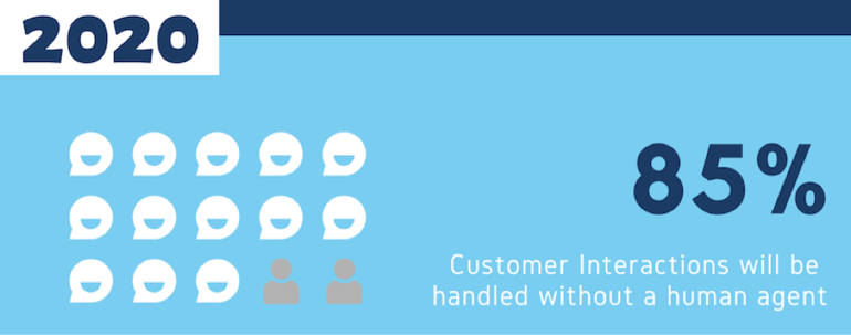 chatbots in call center